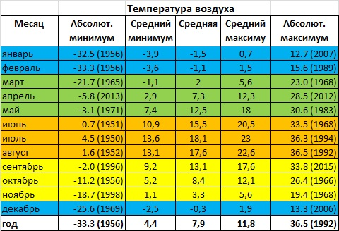 город Калининград погода